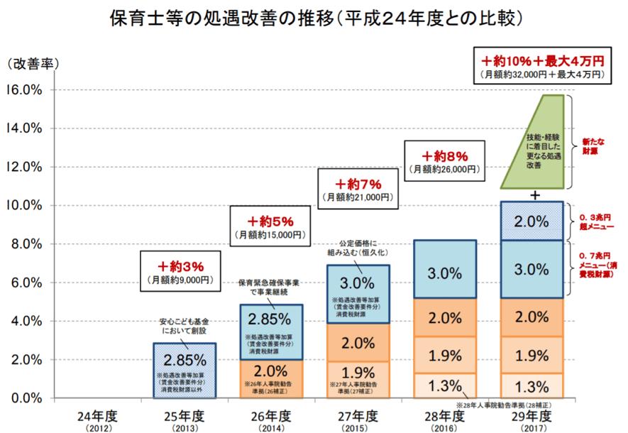 厚生労働省「保育士の平均賃金」