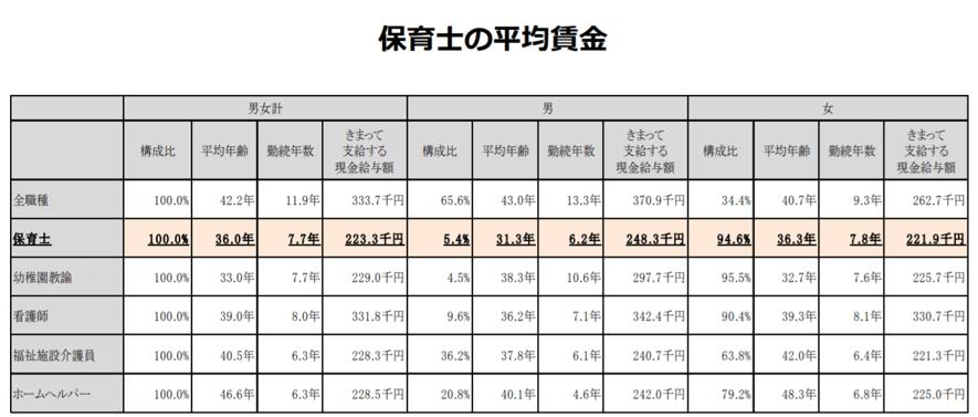 賃金構造基本統計調査